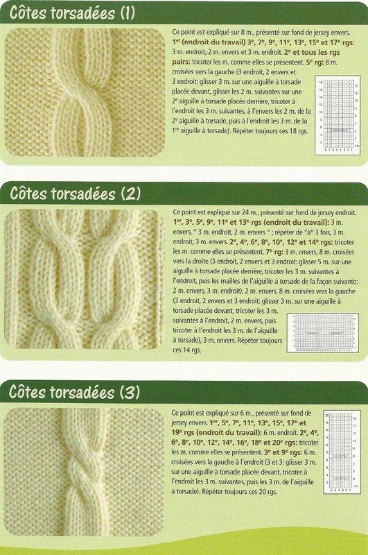 Les point tricot - Comment faire des torsades au tricot ...